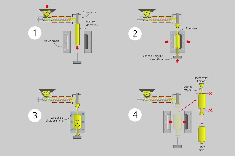 Article 2 - les différentes étapes de l'extrusion soufflage A-1-1