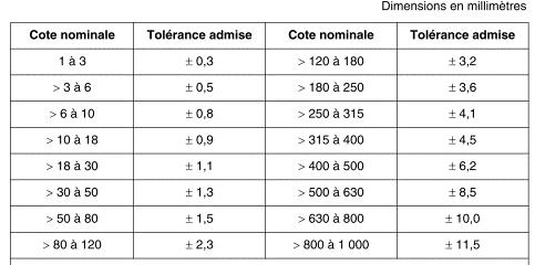 dimensions en millimètres rotomoulage
