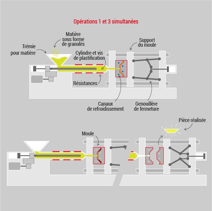 procédé-injection-plastique