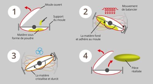 Les étapes du cycle de rotomoulage