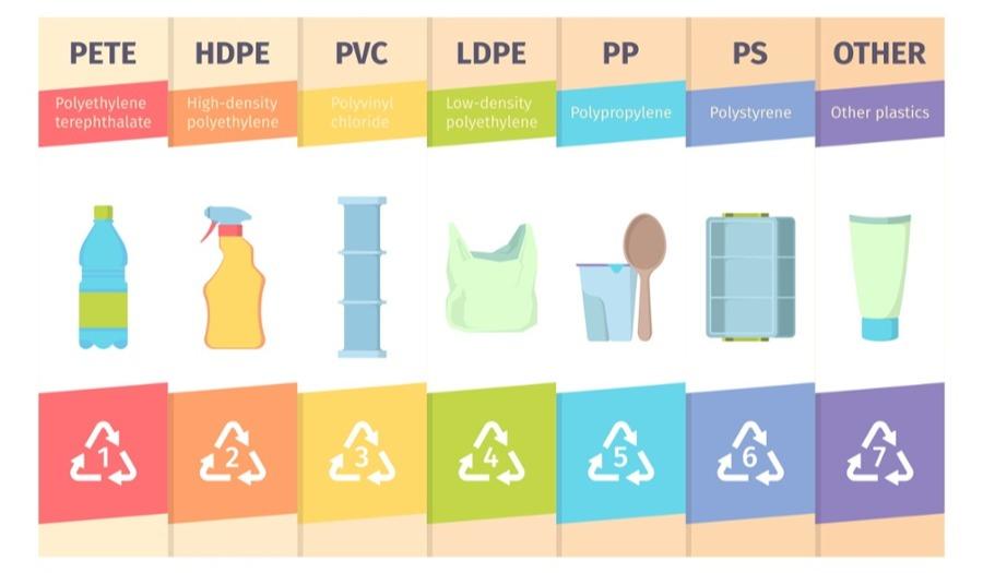 différentes matières thermoplastiques